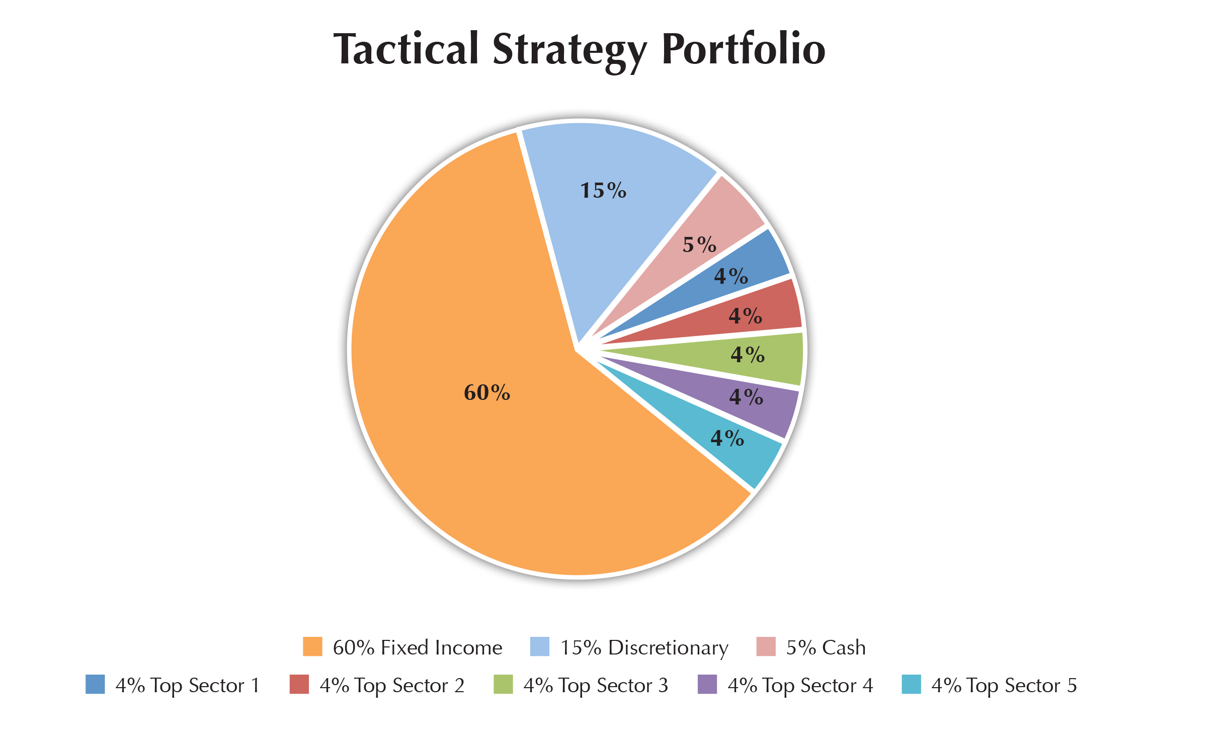 Hansen associates financial group tactical portfolio strategy pie chart showing tactical distribution of a portfolio nvjuhfo Image collections