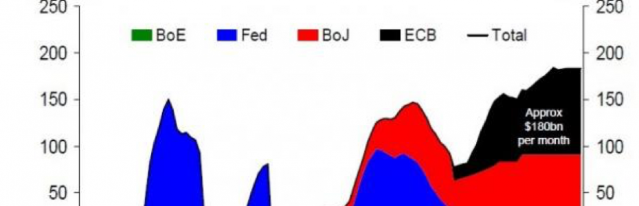Chart of Monthly Fed, ECB, and BoJ Purchases