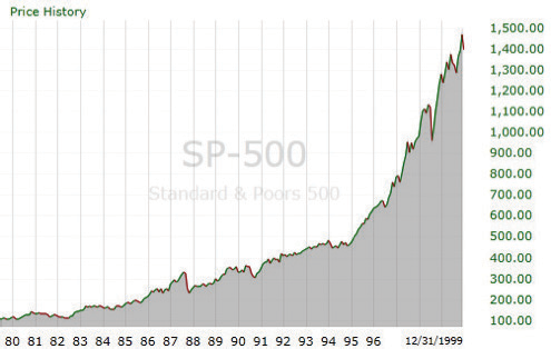 graph of sp-500 1980 - 1999